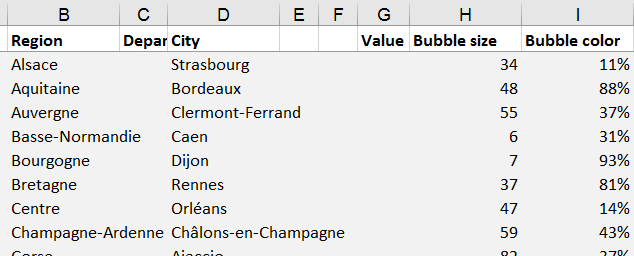 The Bubble Size Column Should Give You An Overview How Important Something Is Like For How Much Of Sales Does The Region Account